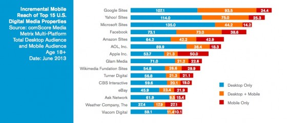 comScore 2013-US multiplatform media consumption