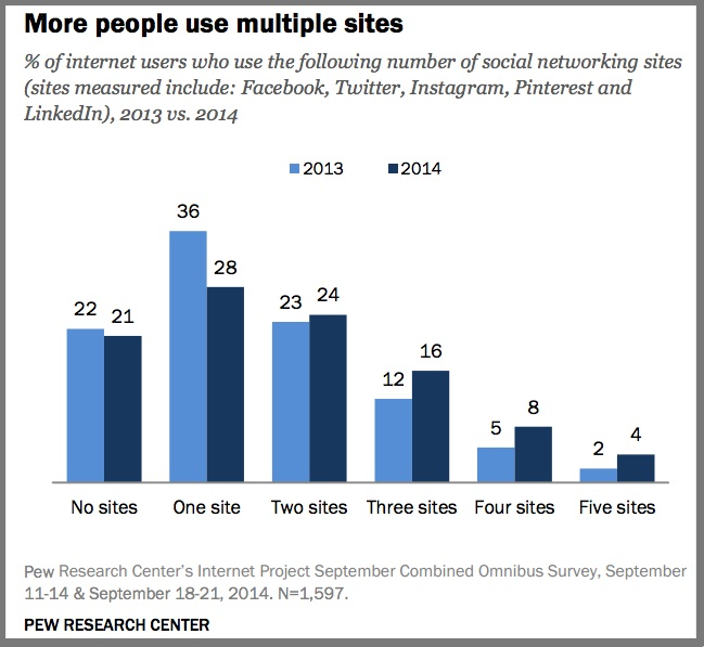 Multiple Social Media Site Usage-2014-Pew Research Center