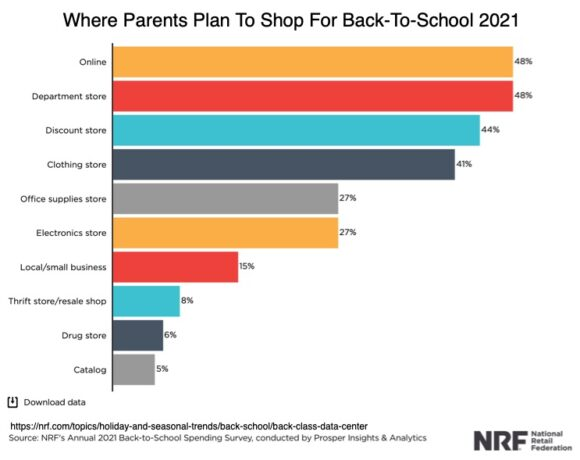 where parents plan to shop for back to school 2021