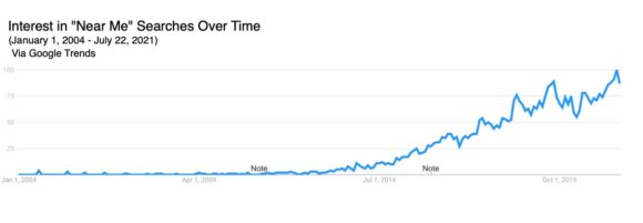 interest in near-me searches over time