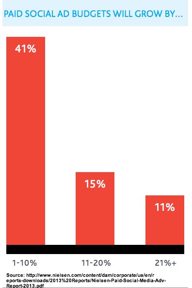 Nielsen 2012 growth of social media budgets-1
