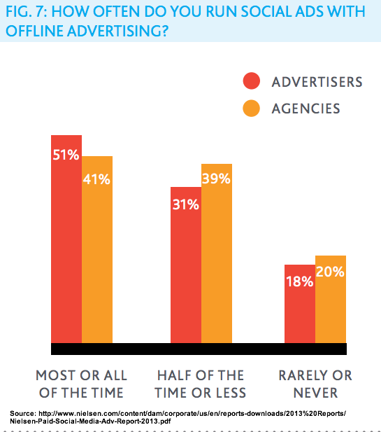 Nielsen 2013 social media ad with offline advertising
