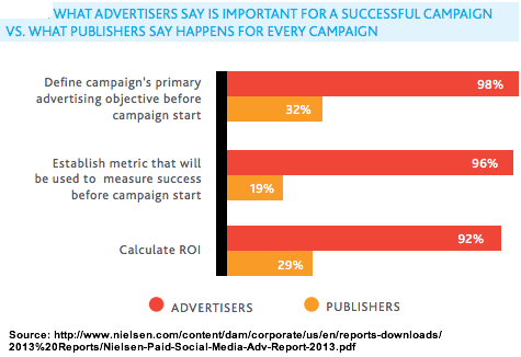 Nielsen - Advertisers want to set goals and measure results from social media ad