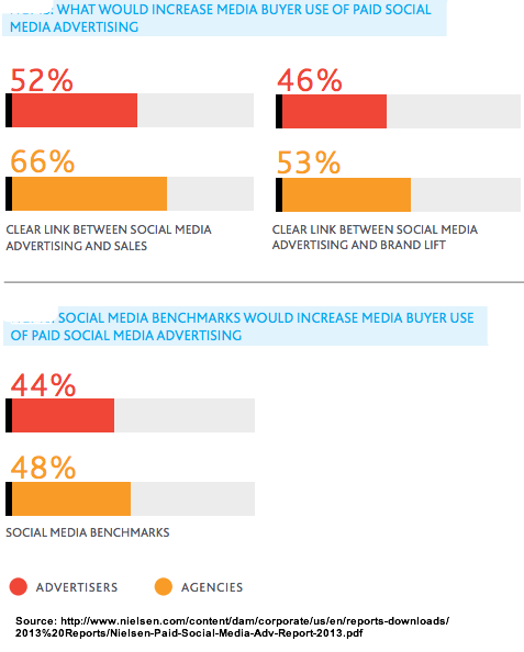 Nielsen - Clear link between social media advertising and sales