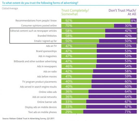Content marketing drives trust - Nielse