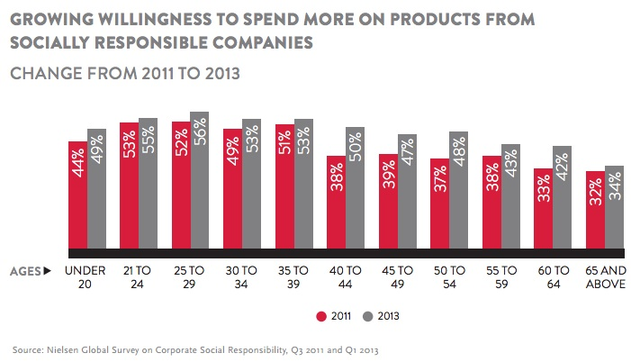 Nielsen -Millenials spend more on socially responisble companies-2014