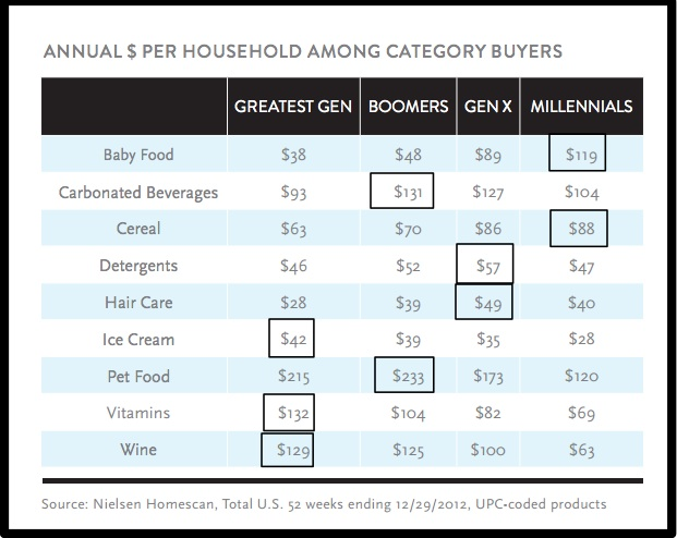 Nielsen-Millennials-Annualized spending