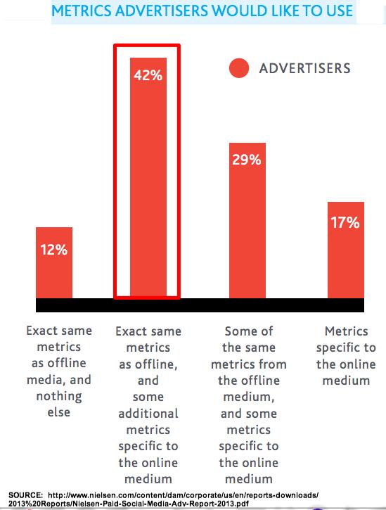 Nielsen SOcial Media Advertising Metrics-1