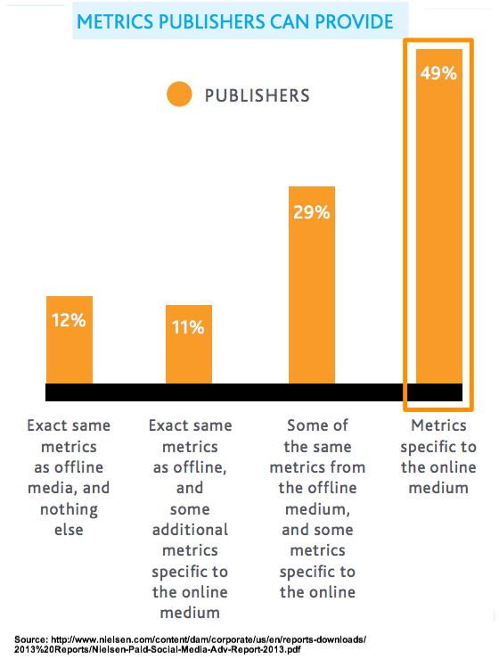 Nielsen Social Media Advertising Metrics -Puiblishers