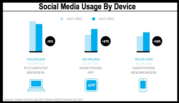 Social Media Use on Computers and Smartphones 2014
