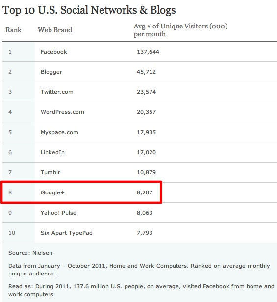 Google+ ranks #8 and Facebook ranks #1