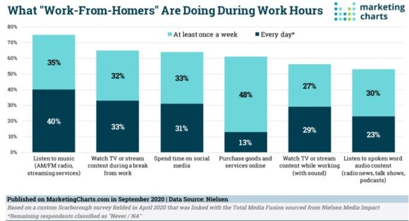 What work from homers are doing during work hours