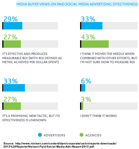 Nielsen - views on social media ads