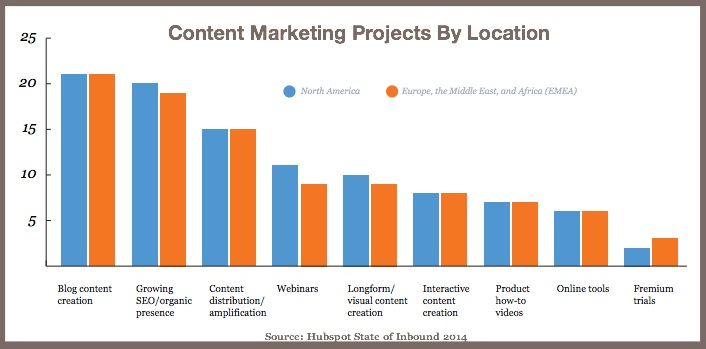 Content Marketing ROI by Region