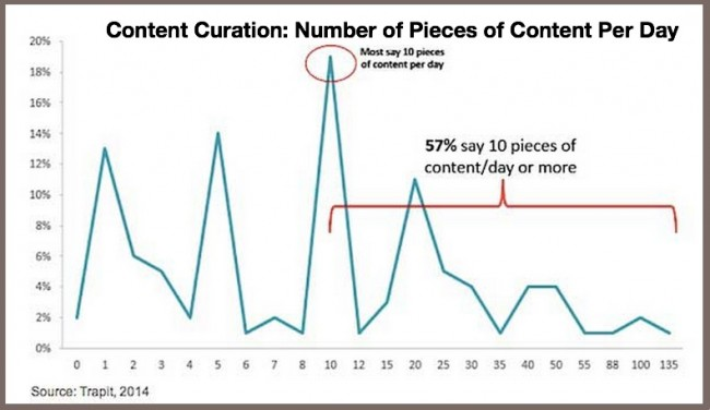 Number of pieces of curated content-Trapit 2014