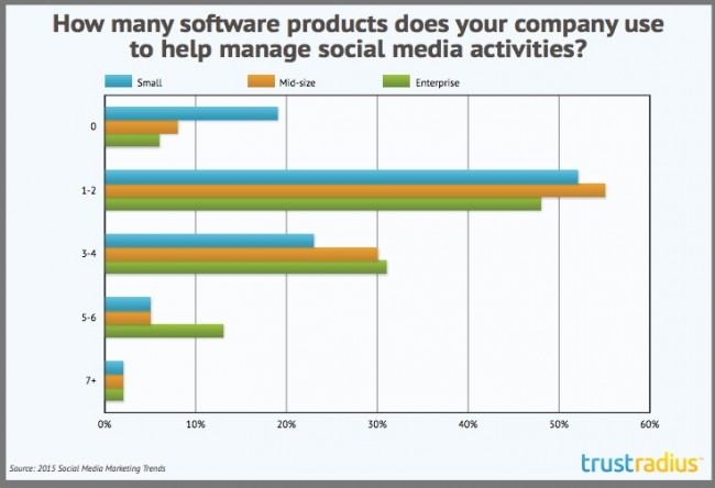 Number of social media software products used-research-2015-chart-Trust Radius