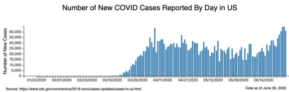 Number of New COVCID Cases Reported by Bay in US