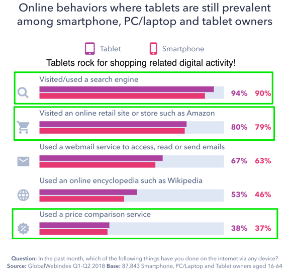 Online behavior Tablets