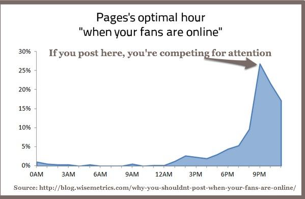 Optimal Hour-Wisemetrics