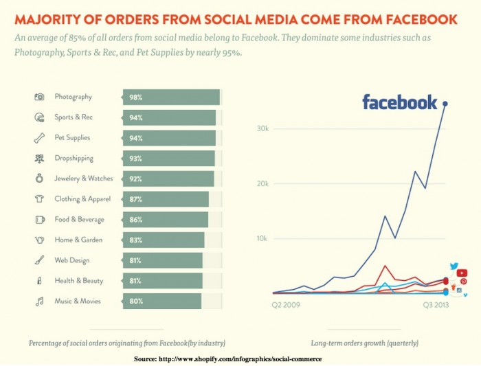 Orders from Social Media Platforms-Shopify
