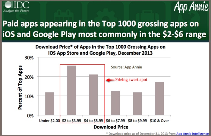 Paid app pricing sweet spot-2