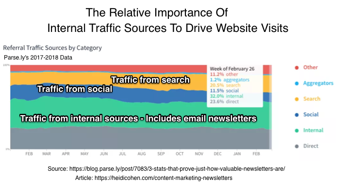 The Relative Importance of Internal Traffic Sources to Drive Website Visits