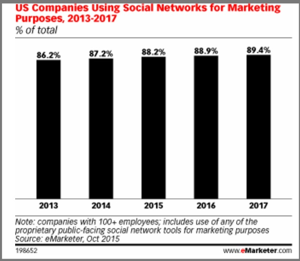 Corporate Social Media Use By US Marketers (Chart)