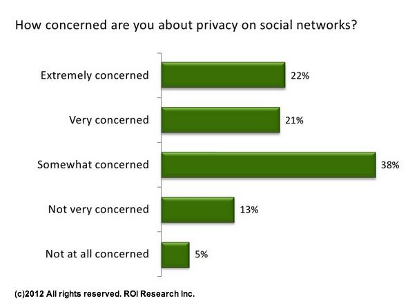 Social Media Trust