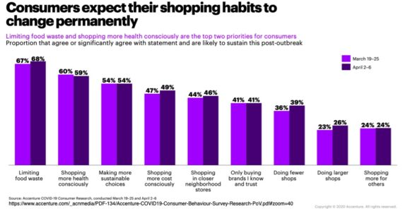 Consumers expect their shopping havits to change permanently
