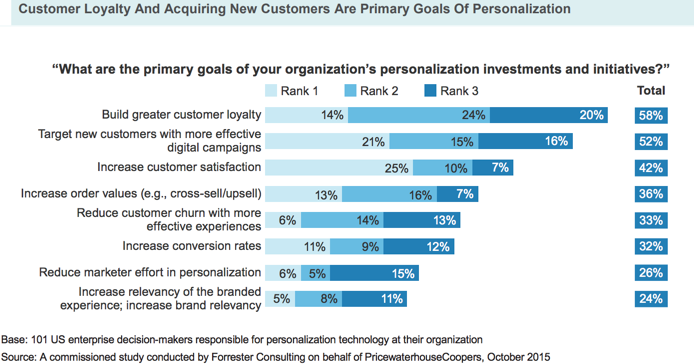 Customer Loyalty and Acquiring New Customers
