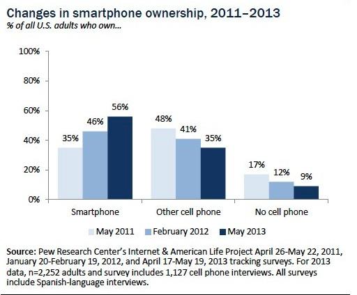 Pew Internet - Mobile- June 2013-US