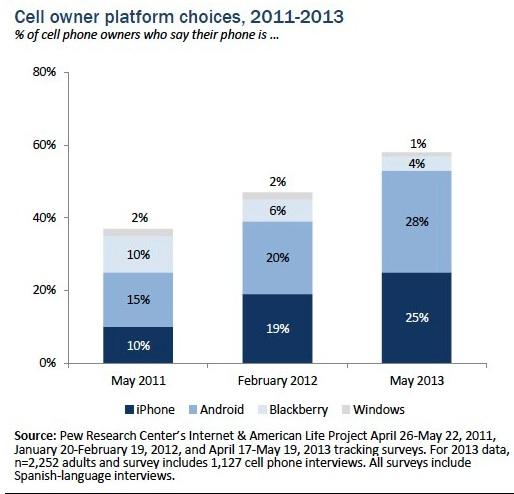 Pew_Internet-June_2013-Mobile-US-Platform
