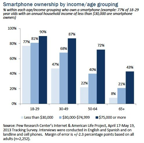 Pew_Internet-June_2013-US-Mobile-Age