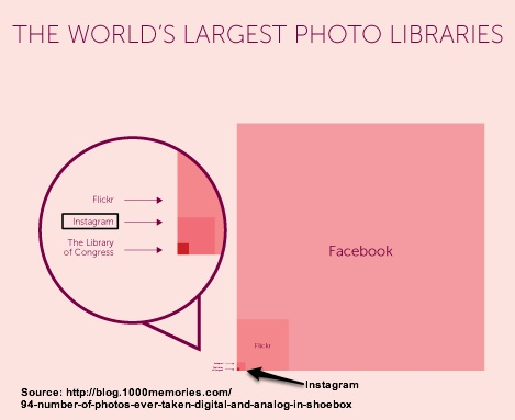 Facebook is the largest library of photos (not all marketing related)