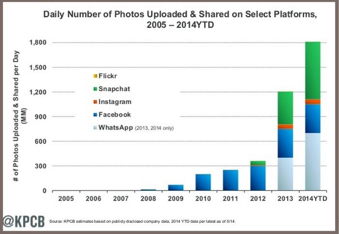 Photos-KPCB Internet trends 2014