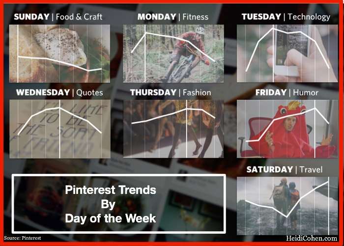 Pin Trends By Day Of the Week-Pinterest