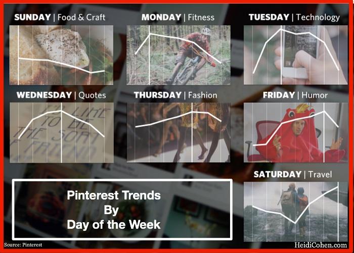 Pinterest Marketing Trends
