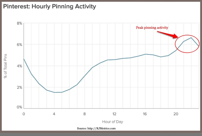 Pinning Activity By Hour - RJMetrics-2014