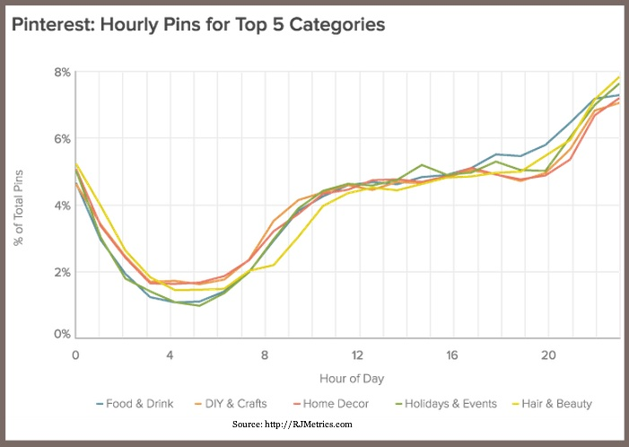 Pinterest  Hourly Pins - Top 5 Categories - RJMetrics