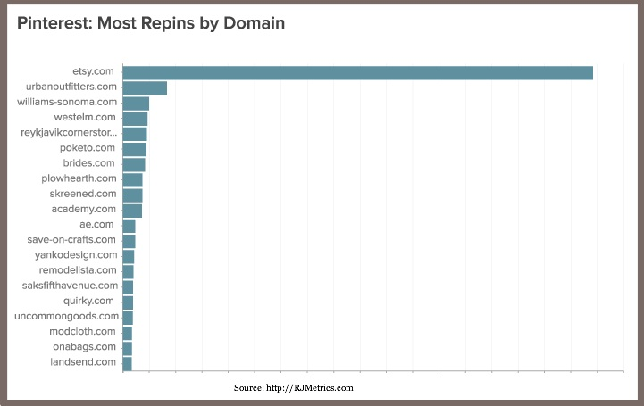 Pinterest-Most Repins by Domain - RJMetrics-1