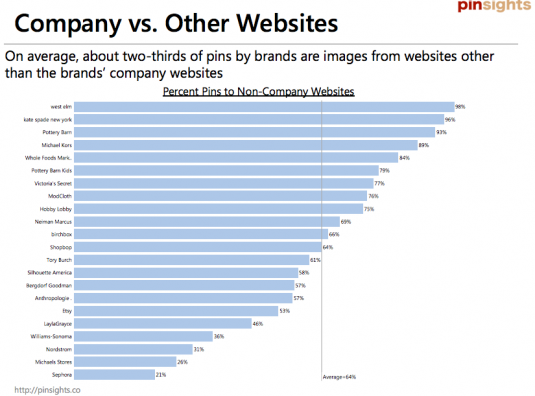 2/3 of pins to non-company websites