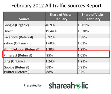 Pinterest referral traffic continues to increase