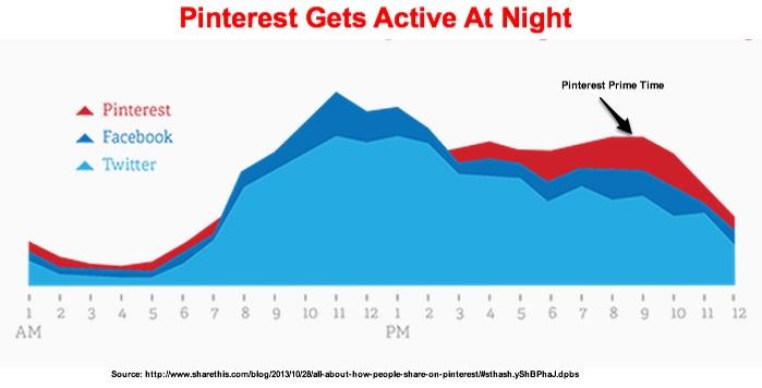 Pinterest use peaks at night-Shareaholic Chart