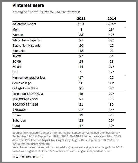Pinterest Users-2014-Pew research Center