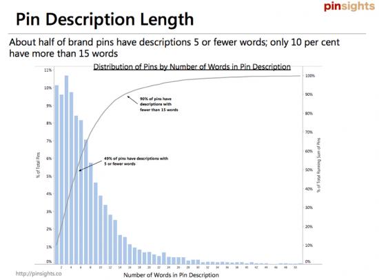 Proportion of Pinterest description words