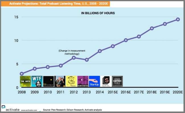 Podcast listening growth - Chart