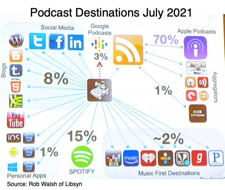 Podcast Destinations