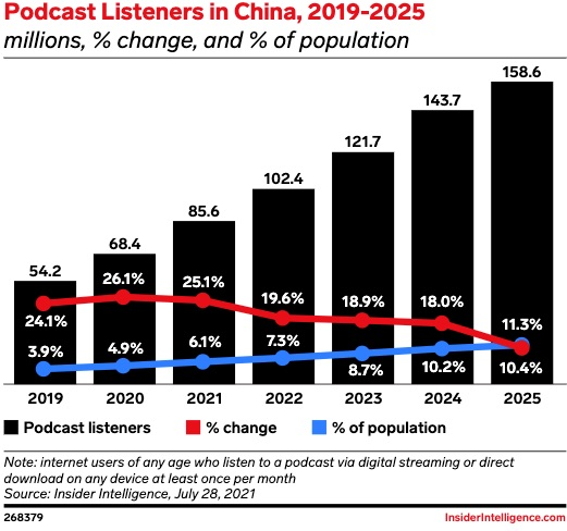Podcast listeners in China