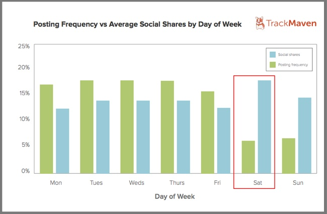 Post Frequency vs Average Social Shares