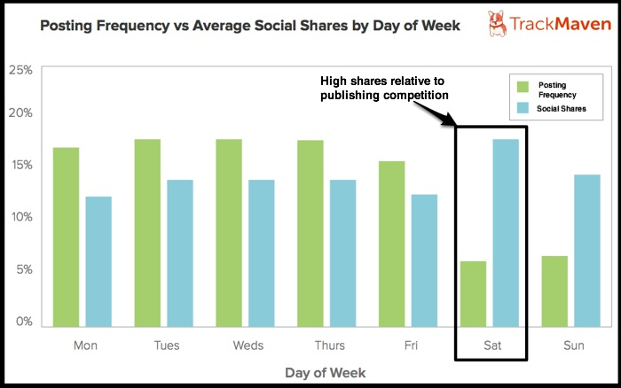 Post Frequency vs Social Shares-TrackMaven-1